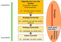 Objectifs  pour une ville durable