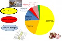 PUCA/Anah : vulnérabilité globale des territoires habitat/transports